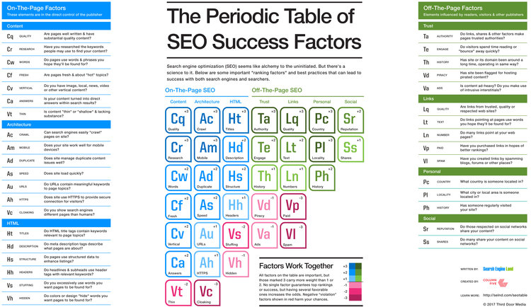 Search Engine Land SEO Periodic Table