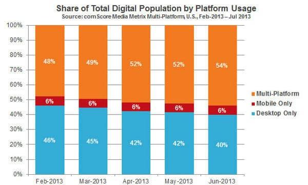 multi-platform users