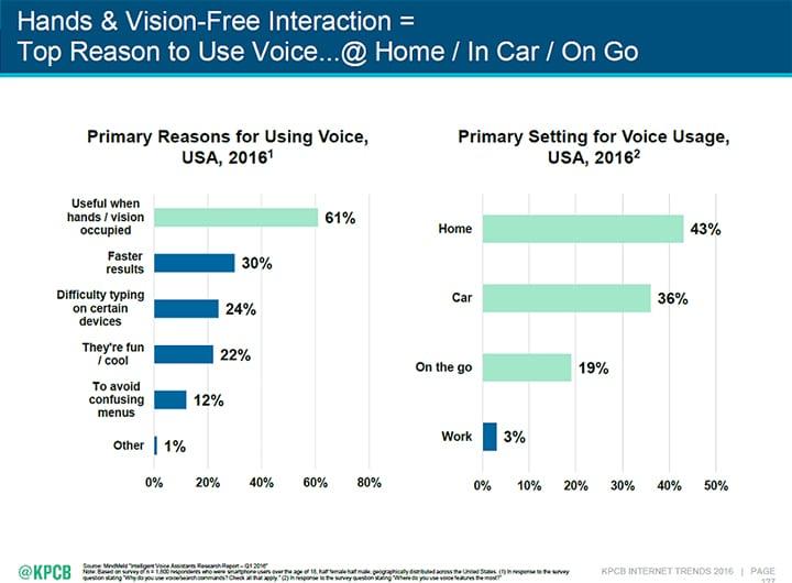 primary reasons voice