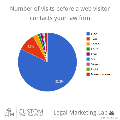 Visits before a web visitor becomes a lead