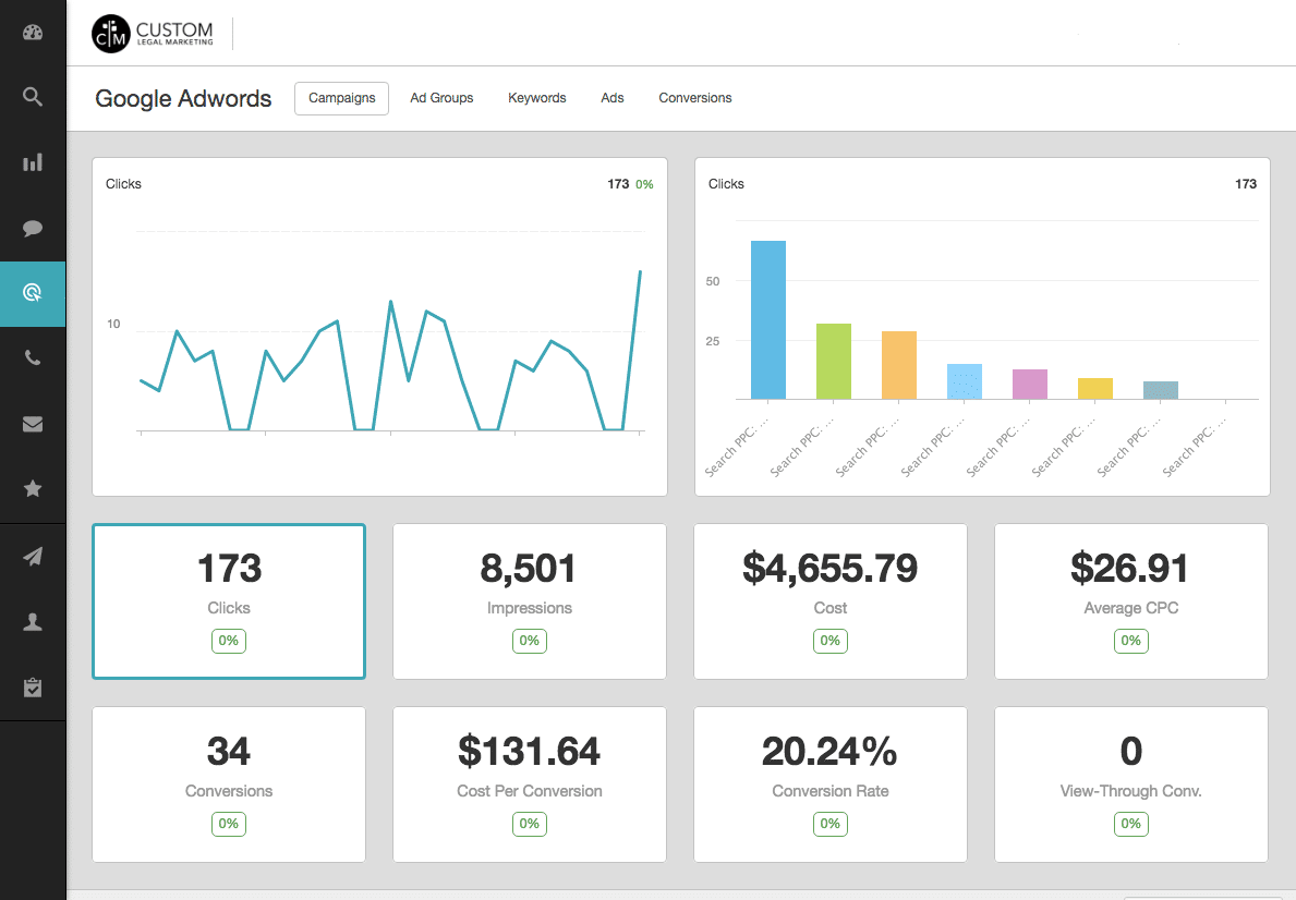 20% Adwords Conversion Rate
