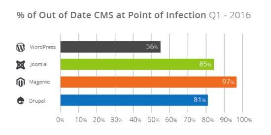 cms out of date 2016