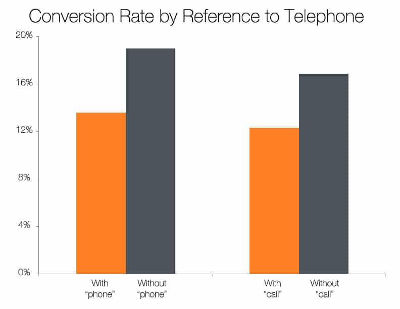 Conversion Rate by Reference to Telephone