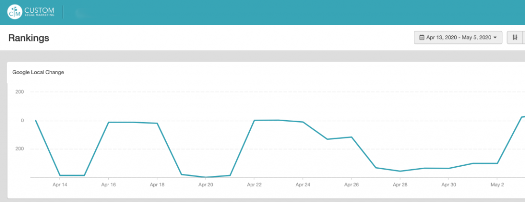 Fluctuating daily search engine rankings for law firm