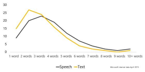 voice search keywords